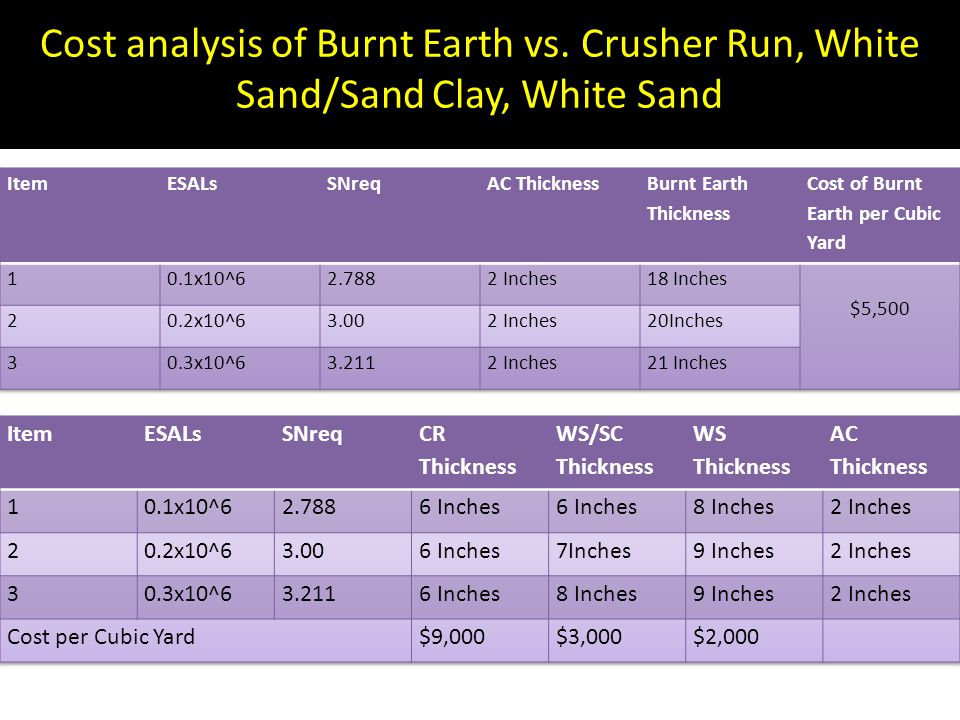 Cost analysis of Burnt Earth vs