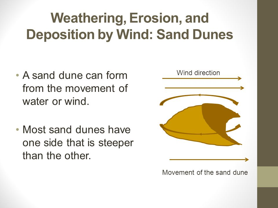 Weathering, Erosion, and Deposition by Wind: Sand Dunes