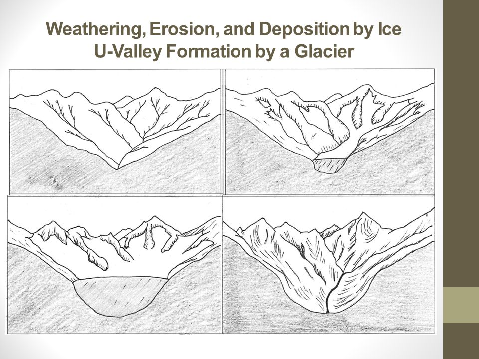 Weathering, Erosion, and Deposition by Ice U-Valley Formation by a Glacier