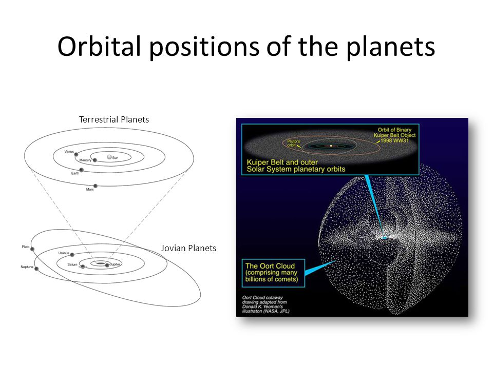 Orbital positions of the planets