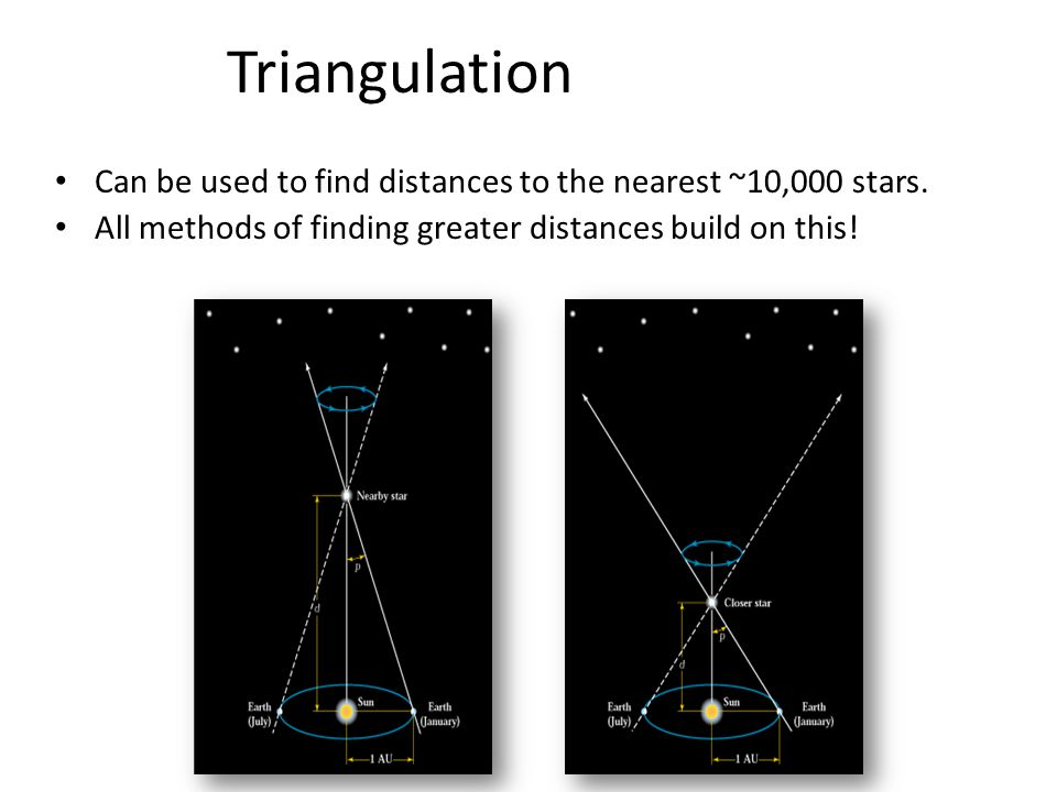 Triangulation Can be used to find distances to the nearest ~10,000 stars.