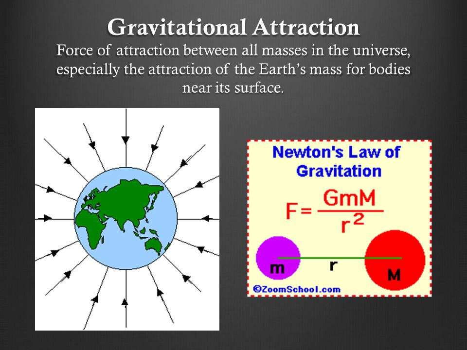 Gravitational Attraction Force of attraction between all masses in the universe, especially the attraction of the Earth's mass for bodies near its surface.