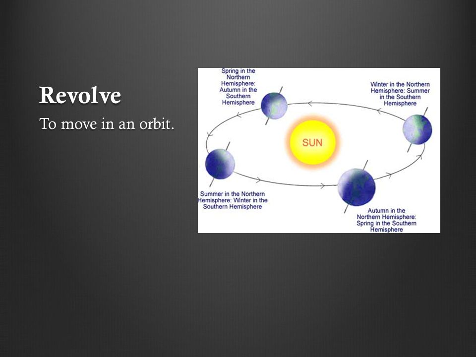Revolve To move in an orbit.