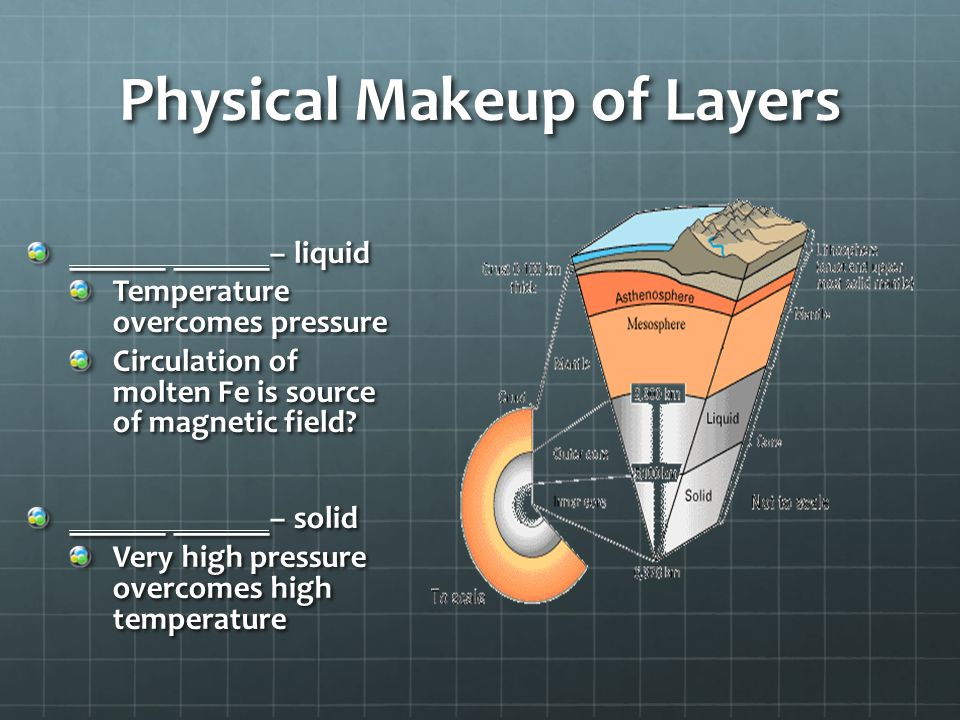 Physical Makeup of Layers
