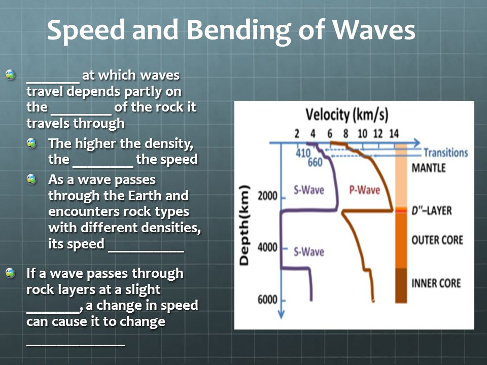 Speed and Bending of Waves