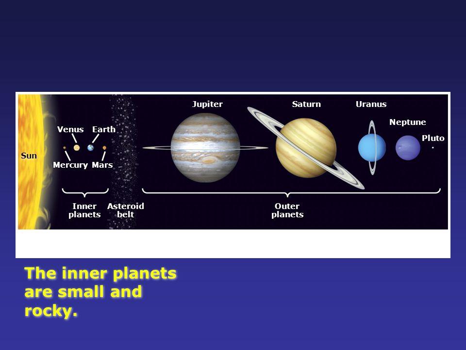 The inner planets are small and rocky. Jupiter Saturn Uranus Neptune