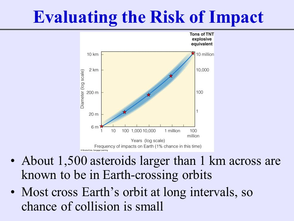 Evaluating the Risk of Impact