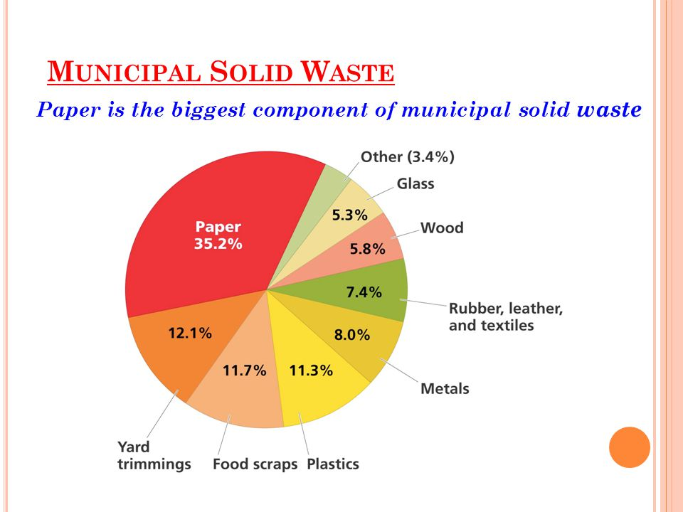 Paper is the biggest component of municipal solid waste