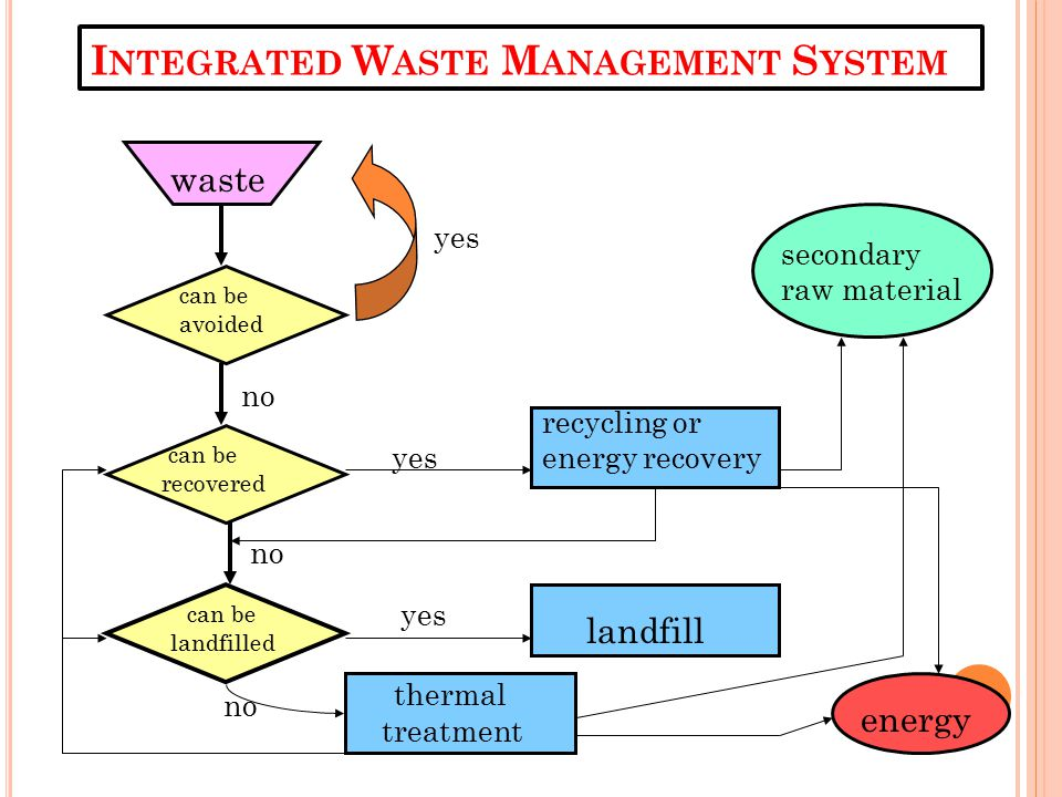 Integrated Waste Management System