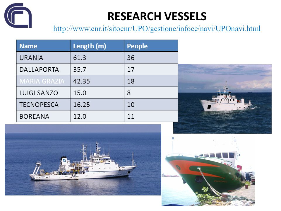RESEARCH VESSELS http://www.cnr.it/sitocnr/UPO/gestione/infoce/navi/UPOnavi.html. Name. Length (m)
