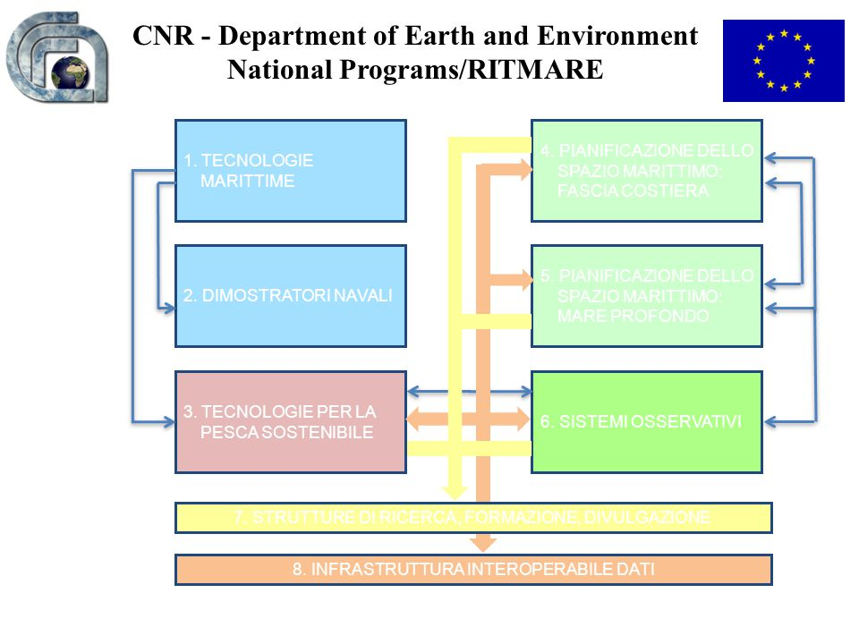 CNR - Department of Earth and Environment National Programs/RITMARE