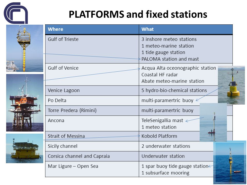 PLATFORMS and fixed stations