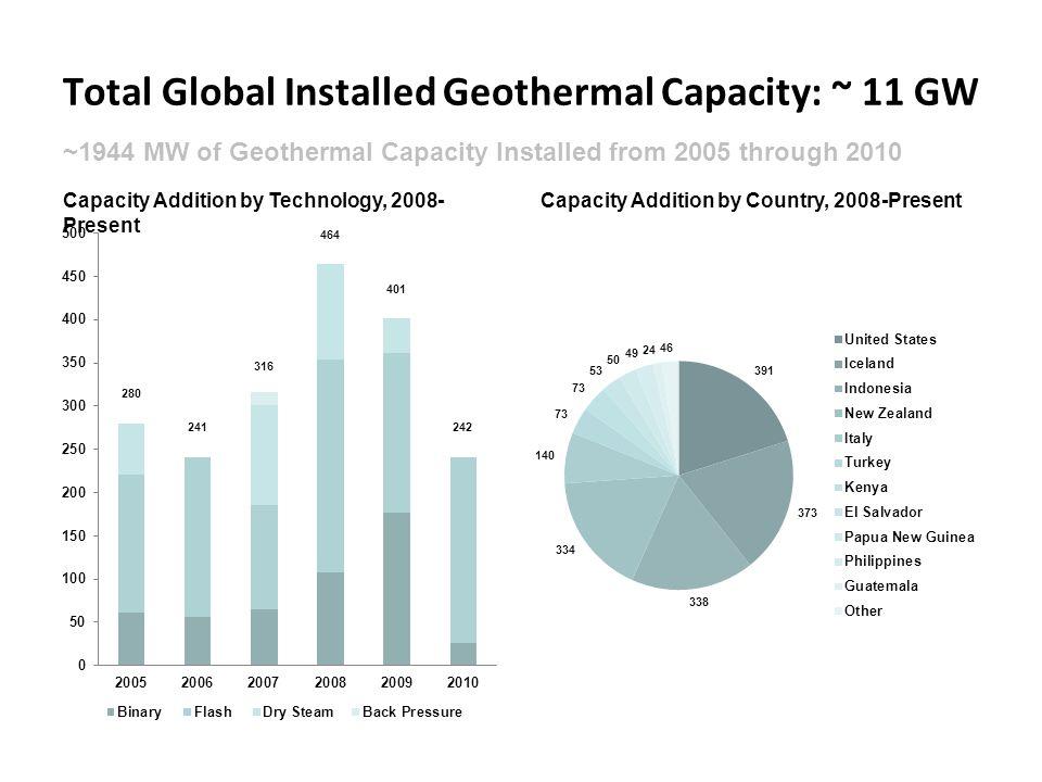Total Global Installed Geothermal Capacity: ~ 11 GW