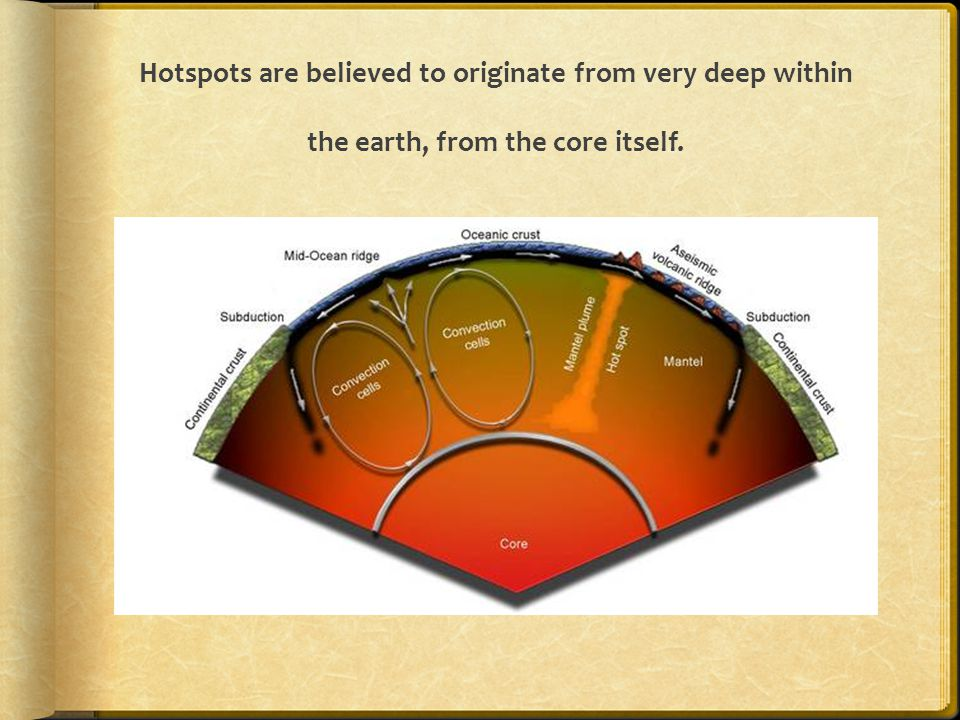 Hotspots are believed to originate from very deep within the earth, from the core itself.