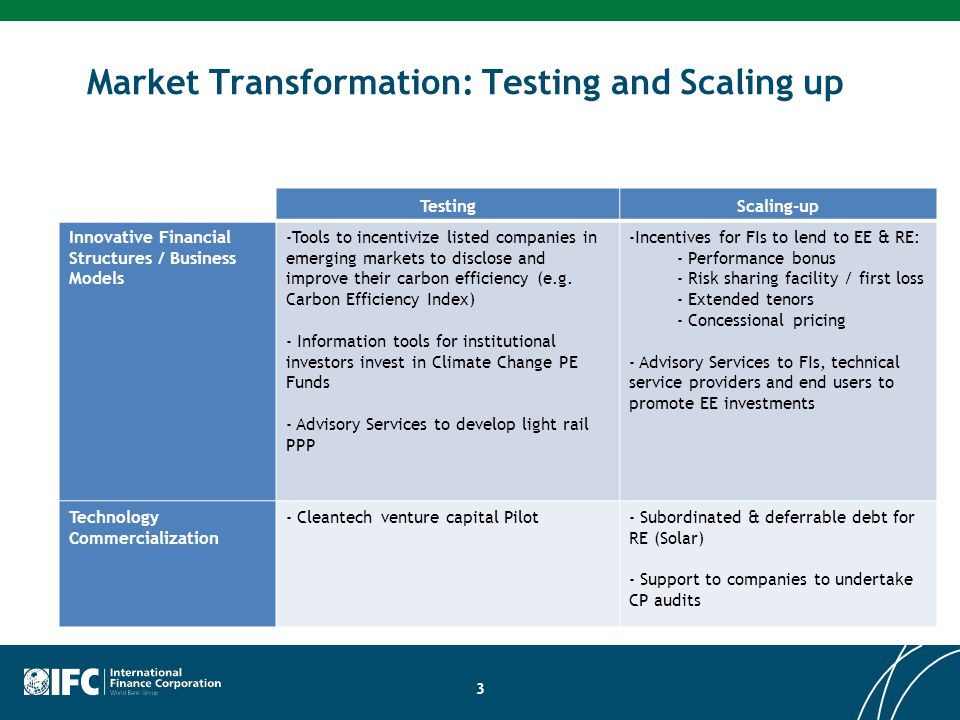 Market Transformation: Testing and Scaling up