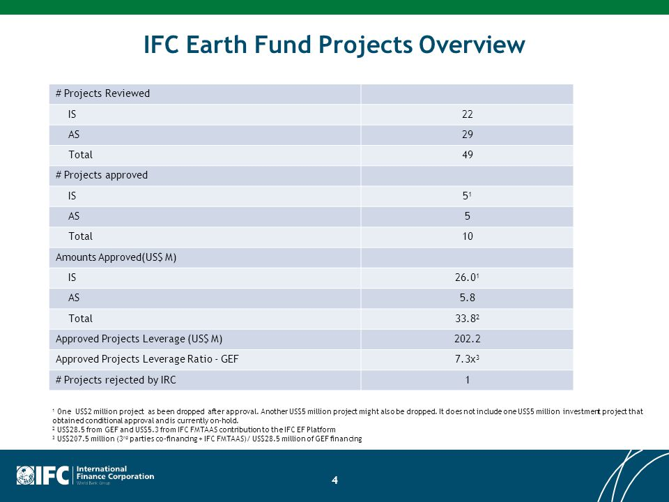 IFC Earth Fund Projects Overview