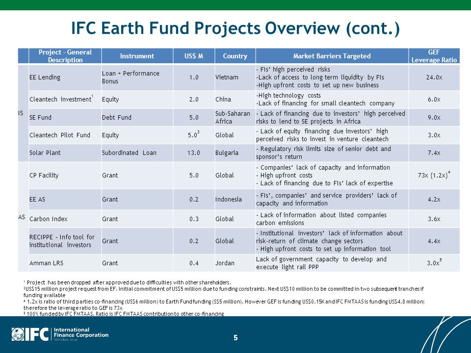 IFC Earth Fund Projects Overview (cont.)