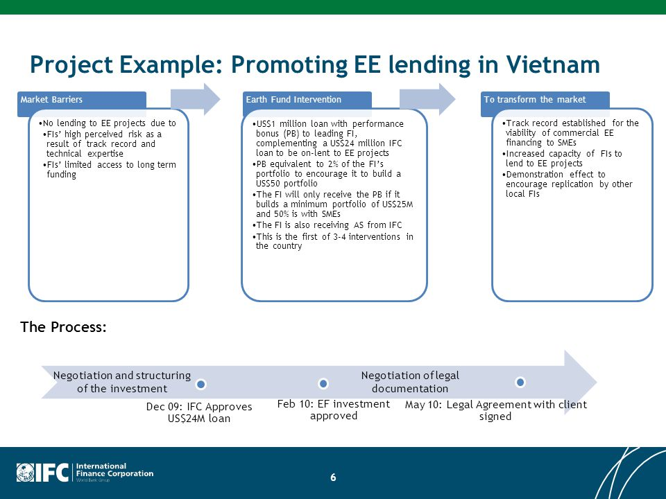 Project Example: Promoting EE lending in Vietnam