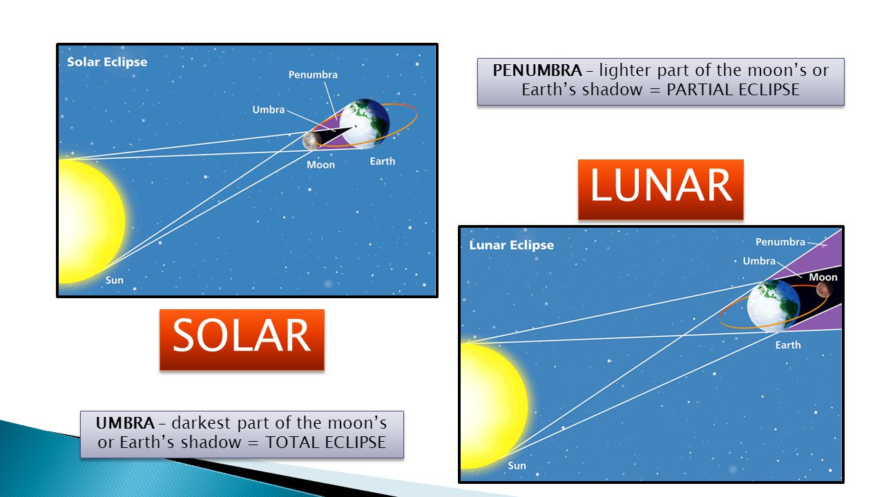 UMBRA – darkest part of the moon's or Earth's shadow = TOTAL ECLIPSE