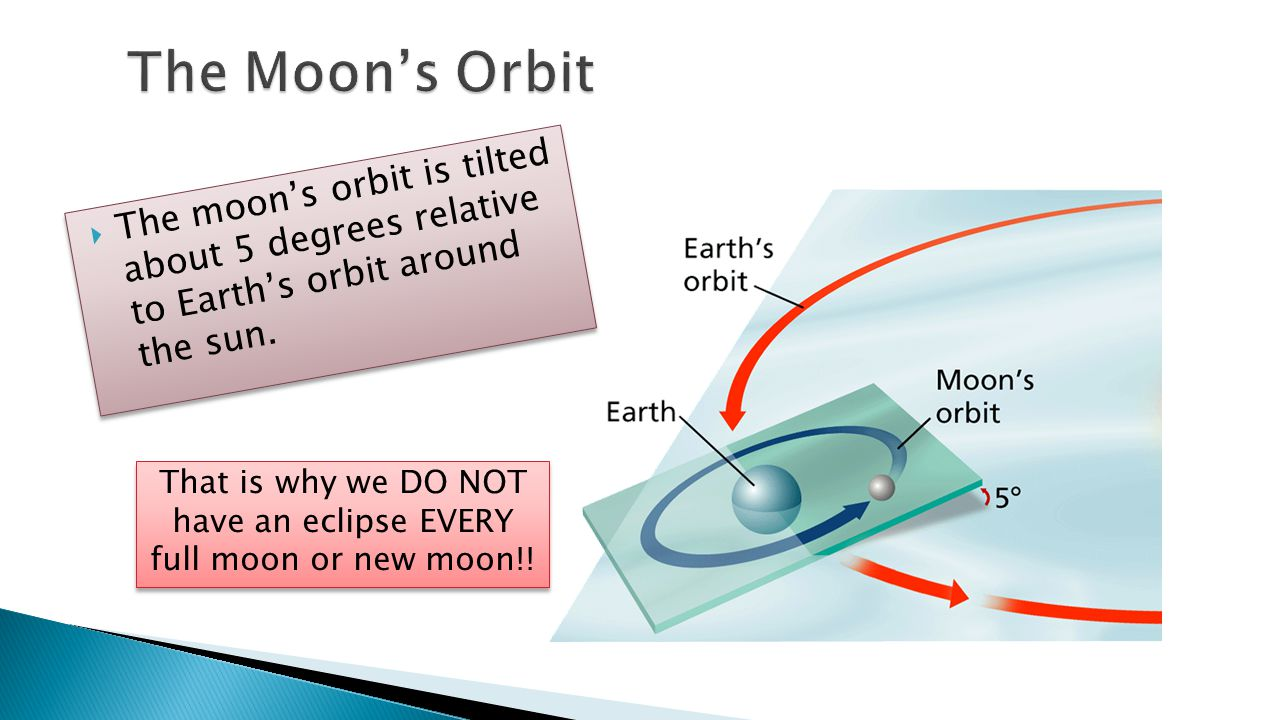 That is why we DO NOT have an eclipse EVERY full moon or new moon!!
