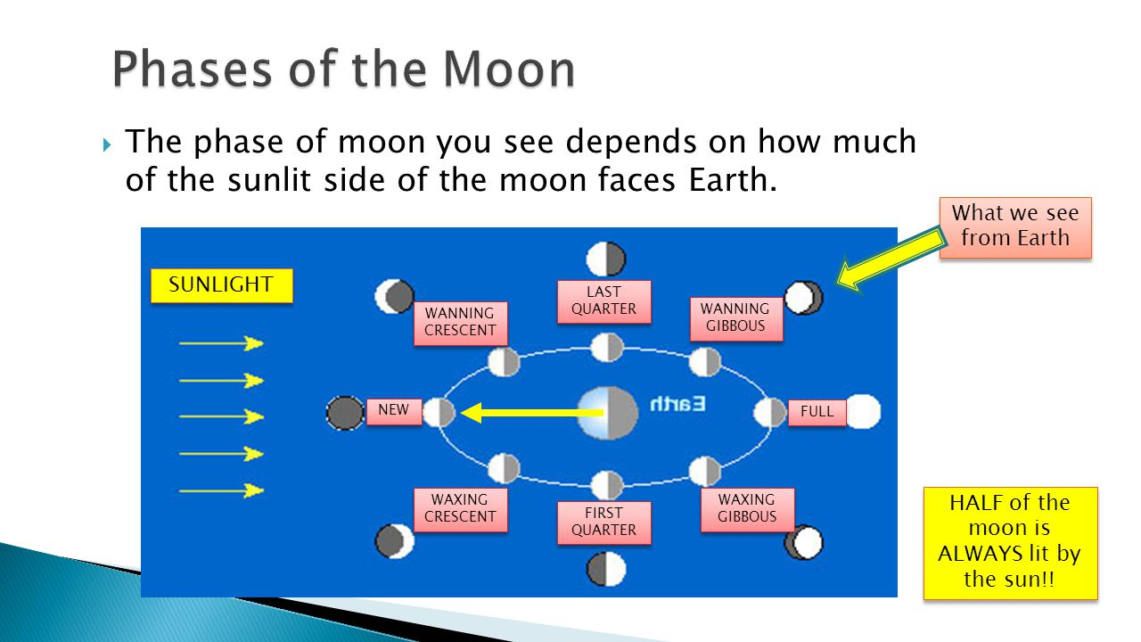 HALF of the moon is ALWAYS lit by the sun!!