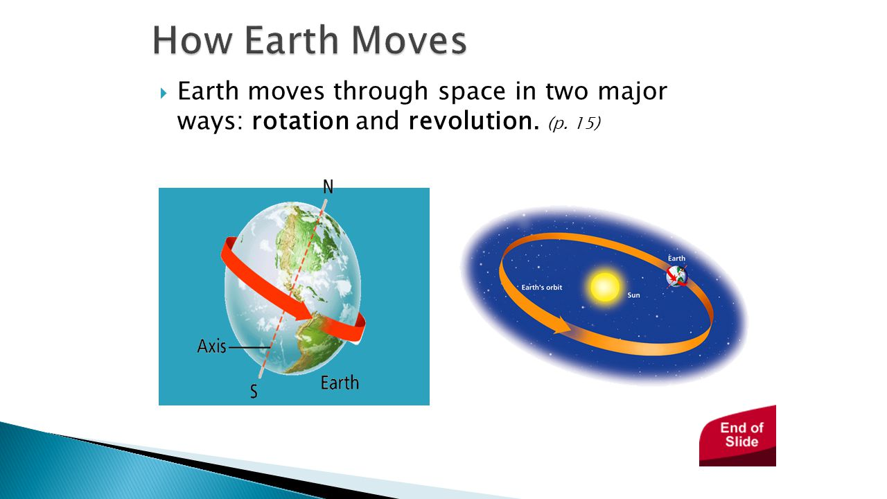 How Earth Moves - Earth in Space.