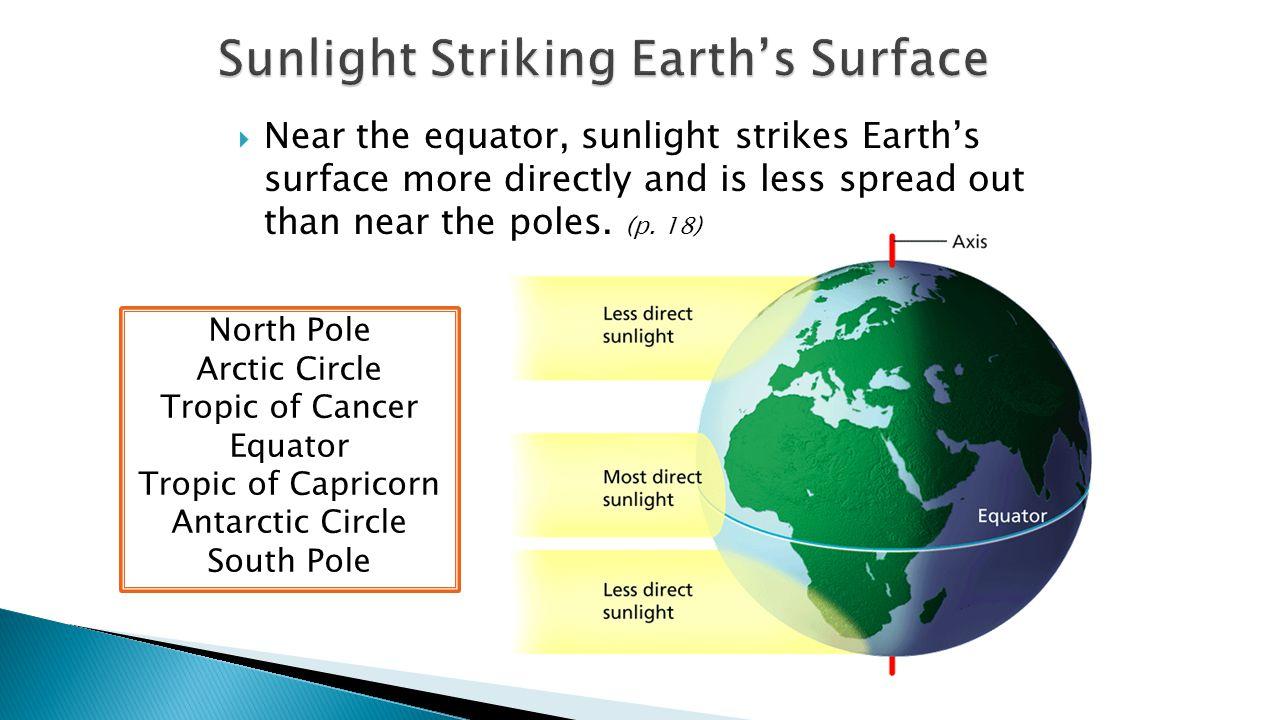 Sunlight Striking Earth's Surface