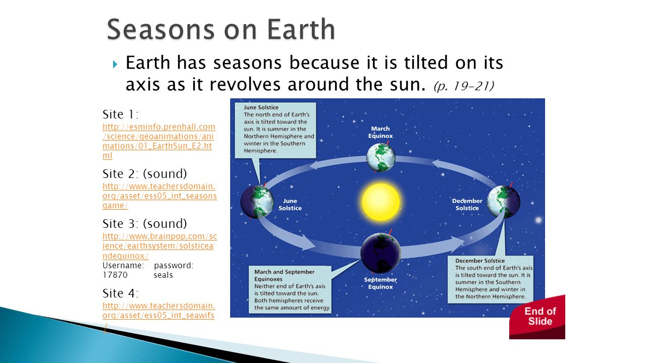 Seasons on Earth - Earth in Space. Earth has seasons because it is tilted on its axis as it revolves around the sun. (p. 19-21)