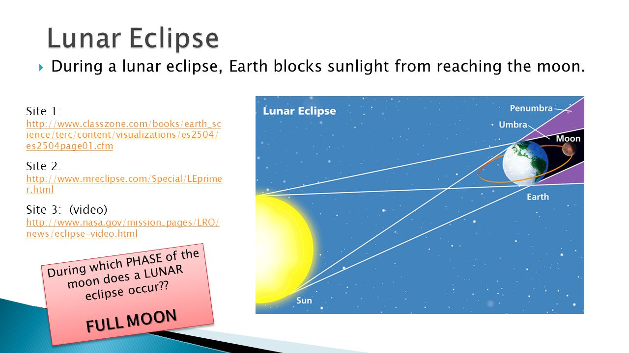 During which PHASE of the moon does a LUNAR eclipse occur