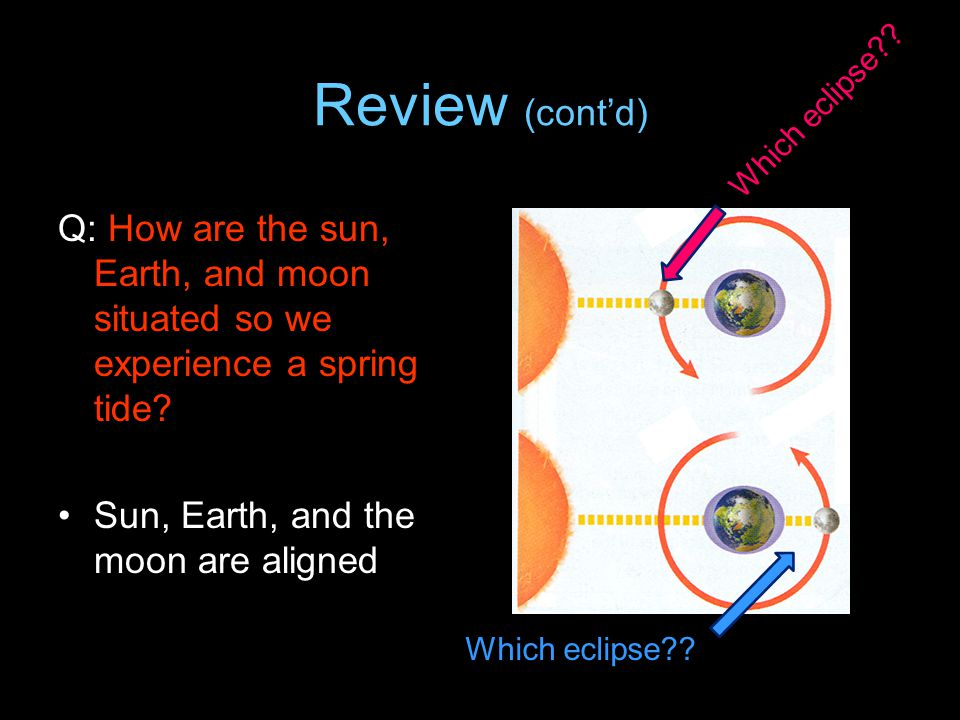 Review (cont'd) Which eclipse Q: How are the sun, Earth, and moon situated so we experience a spring tide