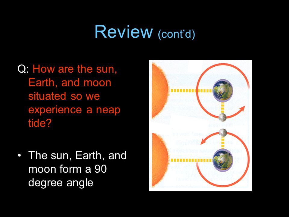Review (cont'd) Q: How are the sun, Earth, and moon situated so we experience a neap tide.