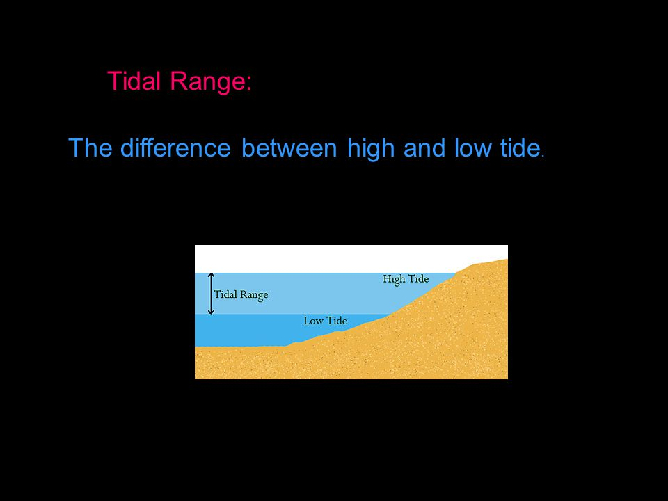 Tidal Range: The difference between high and low tide.