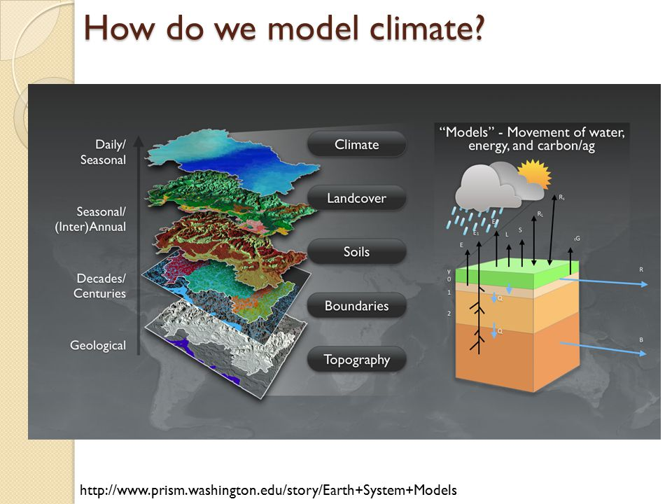 How do we model climate http://www.prism.washington.edu/story/Earth+System+Models