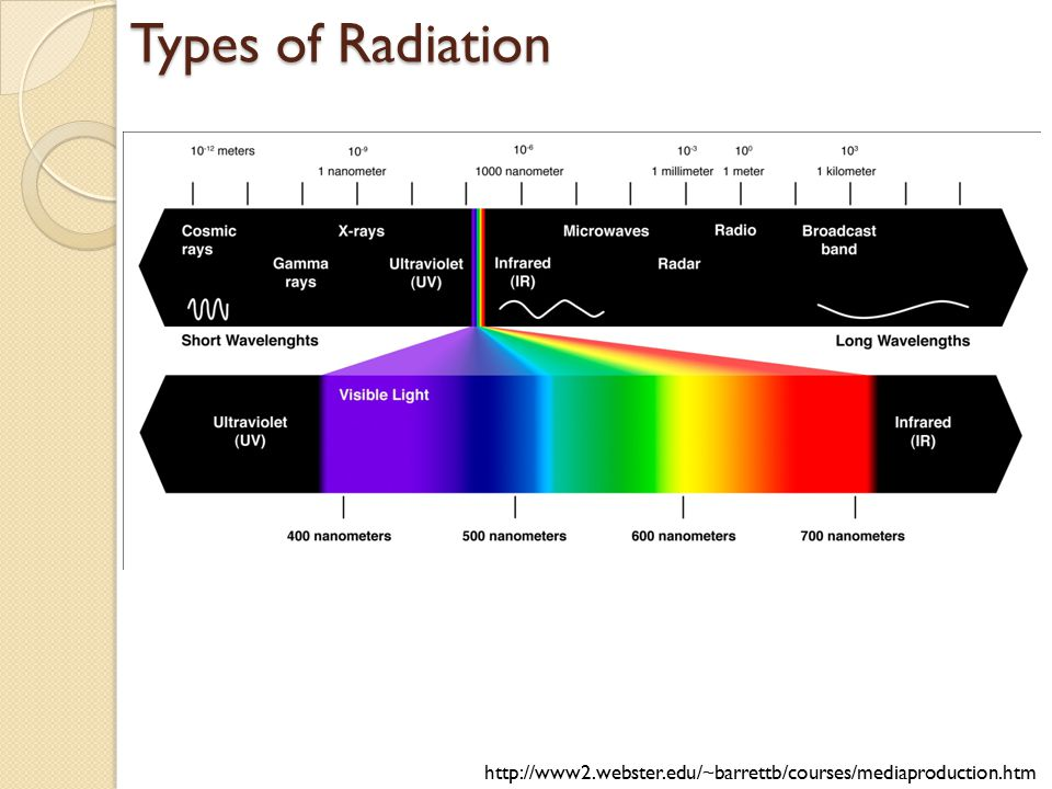 Types of Radiation http://www2.webster.edu/~barrettb/courses/mediaproduction.htm