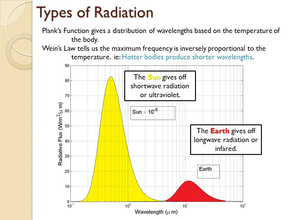 Types of Radiation Plank's Function gives a distribution of wavelengths based on the temperature of the body.