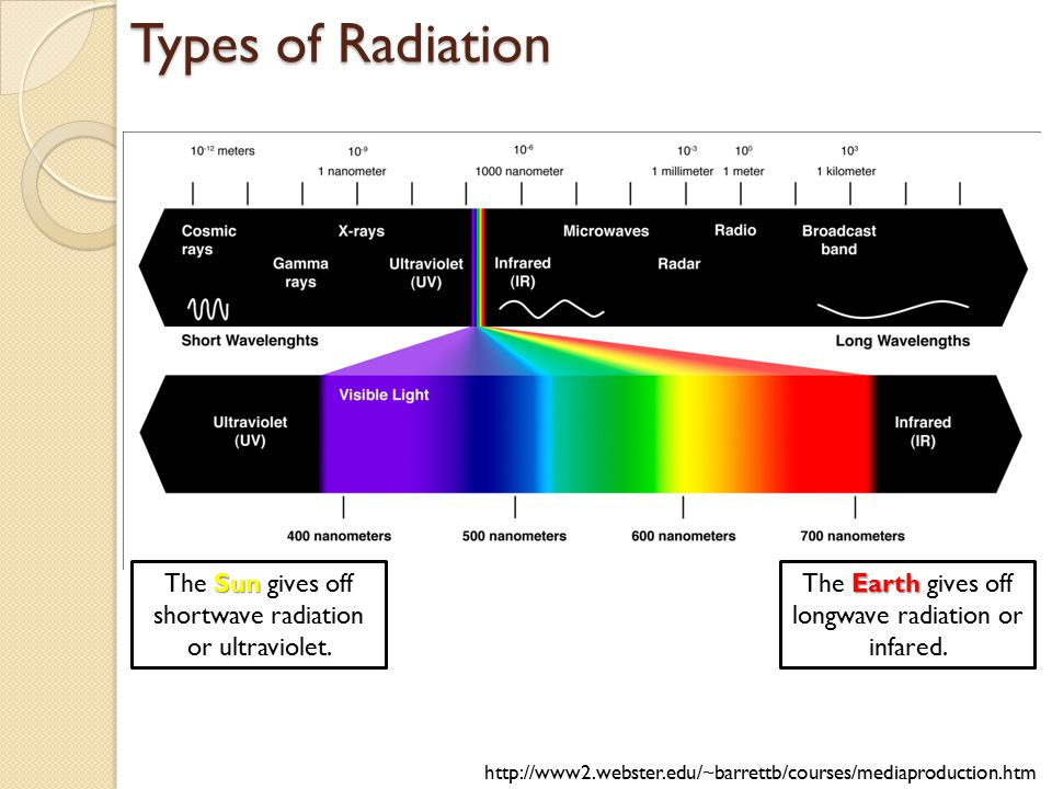Types of Radiation The Sun gives off shortwave radiation or ultraviolet. The Earth gives off longwave radiation or infared.