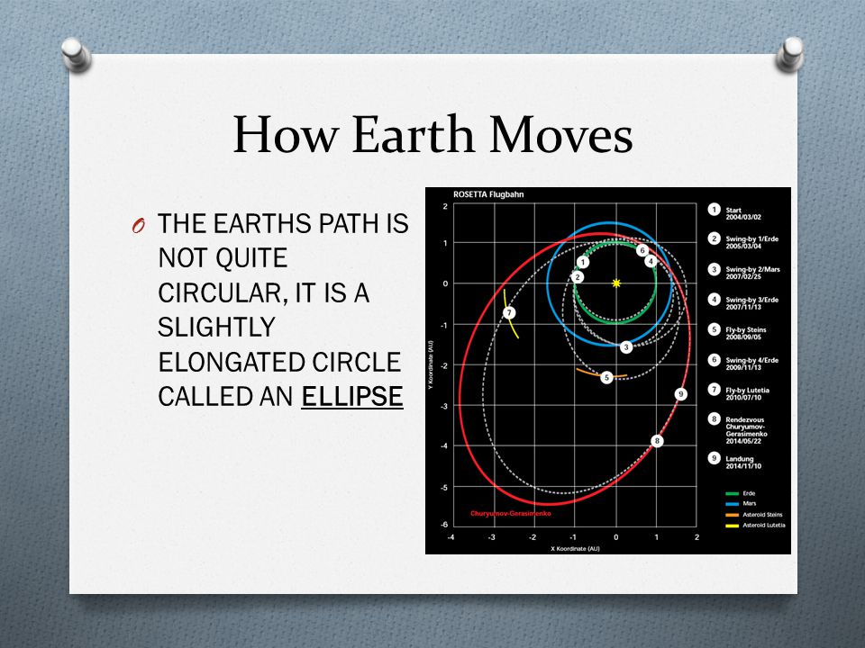 How Earth Moves THE EARTHS PATH IS NOT QUITE CIRCULAR, IT IS A SLIGHTLY ELONGATED CIRCLE CALLED AN ELLIPSE.