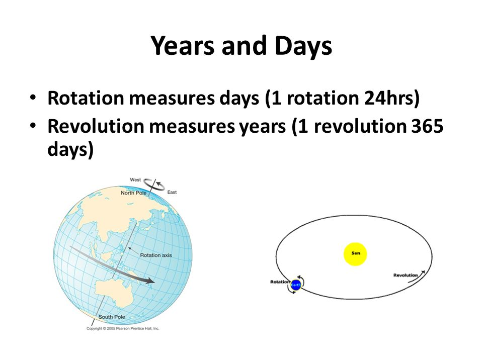 Years and Days Rotation measures days (1 rotation 24hrs)