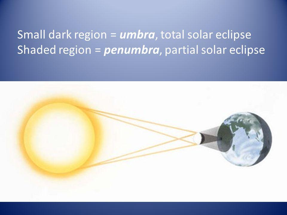 Small dark region = umbra, total solar eclipse Shaded region = penumbra, partial solar eclipse