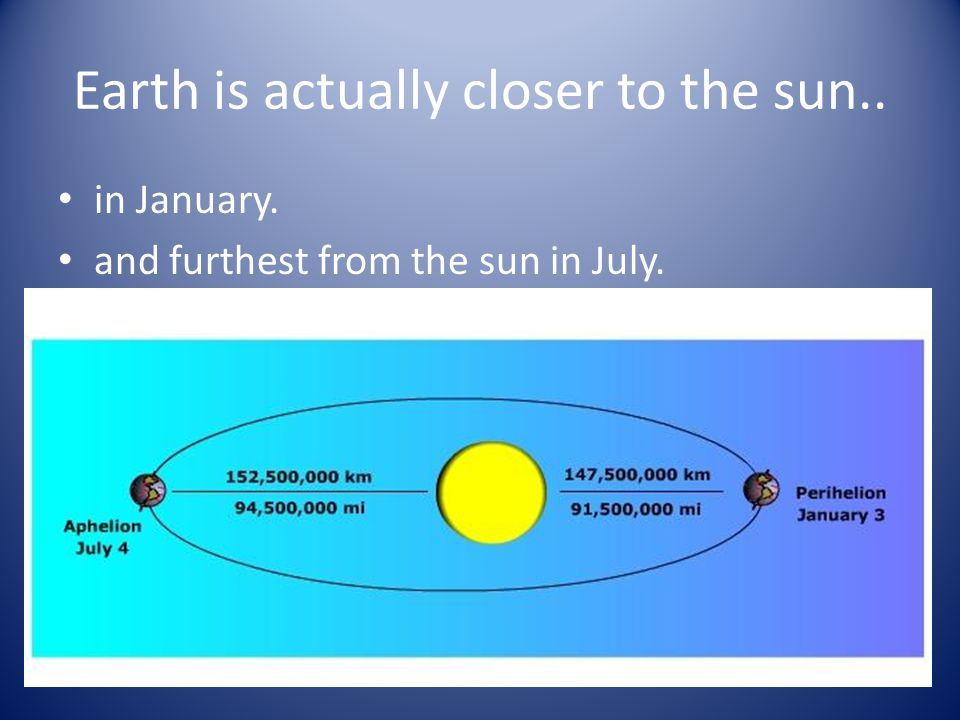 Earth is actually closer to the sun..