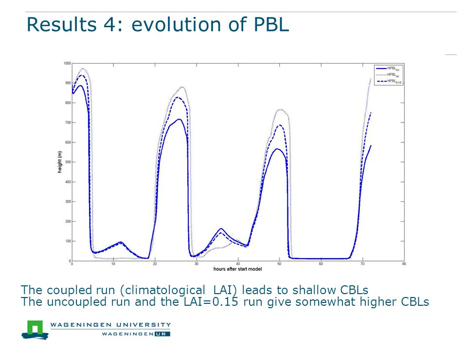 Results 4: evolution of PBL