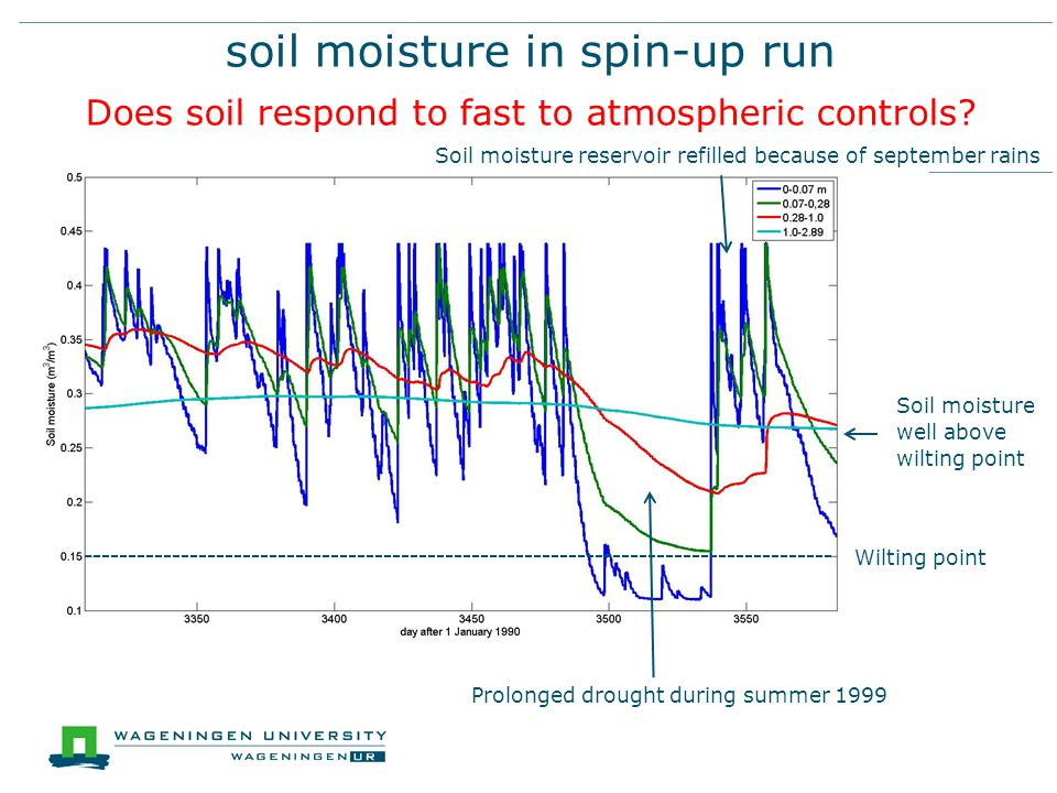 soil moisture in spin-up run Does soil respond to fast to atmospheric controls