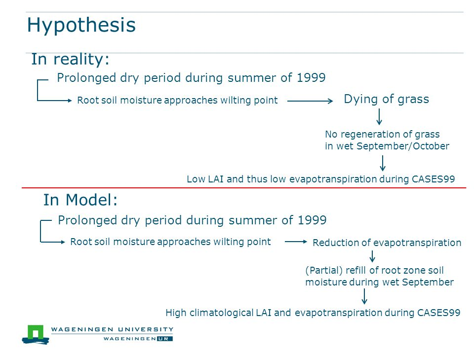 Hypothesis In reality: In Model: