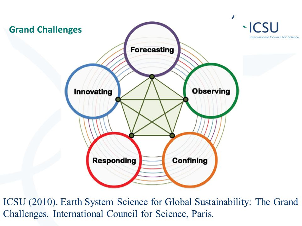 Grand Challenges ICSU (2010). Earth System Science for Global Sustainability: The Grand Challenges.