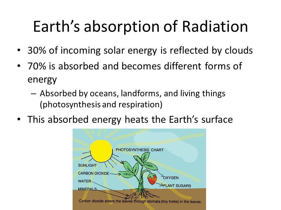 Earth's absorption of Radiation