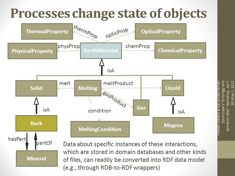 Processes change state of objects