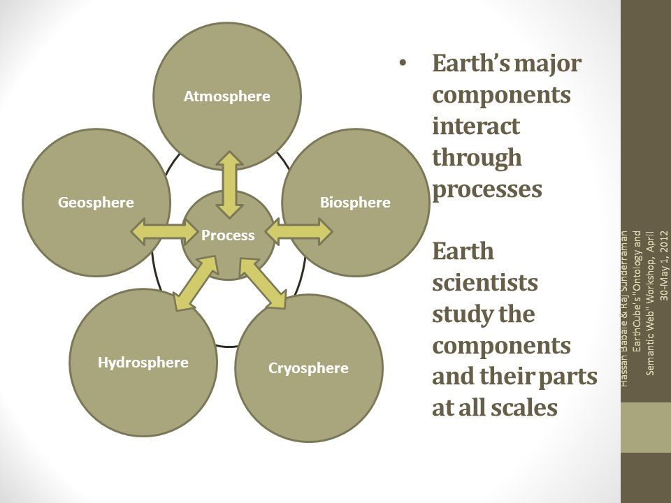 Earth's major components interact through processes Earth scientists study the components and their parts at all scales
