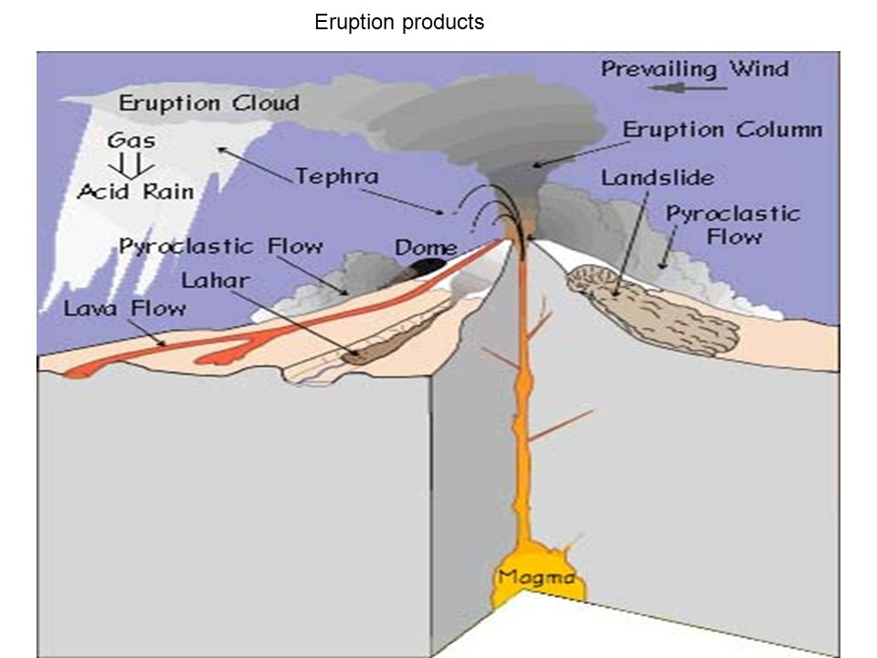 Eruption products