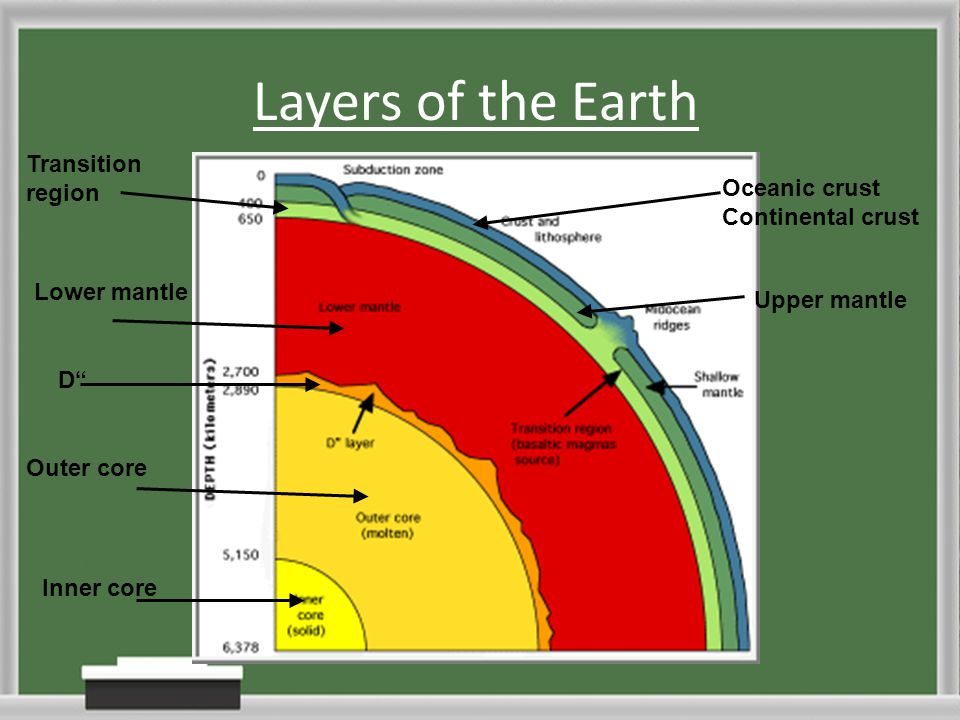 Layers of the Earth Transition region Oceanic crust Continental crust