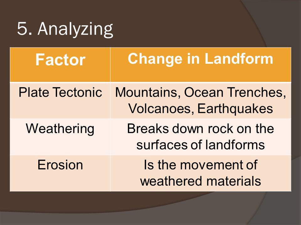 5. Analyzing Factor Change in Landform Plate Tectonic